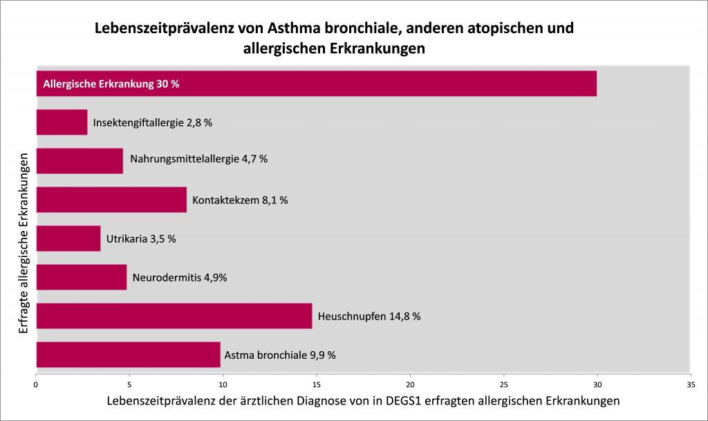 Abb.: Lebenszeitprävalenz von Asthma bronchiale, anderen atopischen und allergischen Erkrankungen