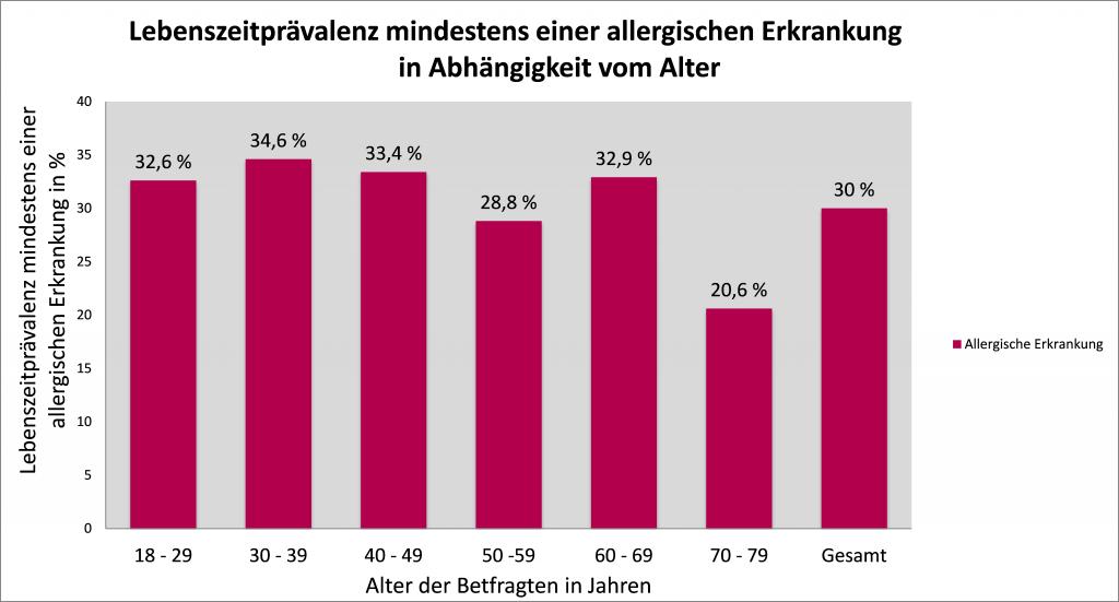 Abb.: Lebenszeitprävalenz mindestens einer allergischen Erkrankung in Abhängigkeit vom Alter