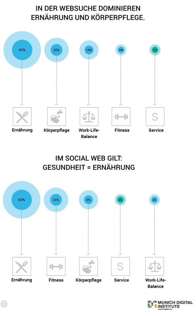 Abbildung 1: Healthcare Footprint Top 5 Themenfelder der Online-Suchanfragen und im Social Media im Cluster Körperpflege²