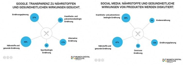 Healthcare Footprint_Suchanfragen & Social Media_Ernährung
