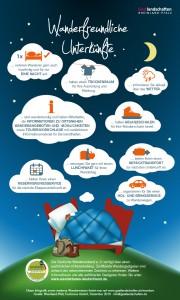 Infografik Wanderfreundliche Unterkünfte