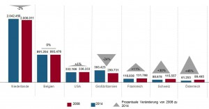 grafik-entwicklung-uebernachtungszahlen