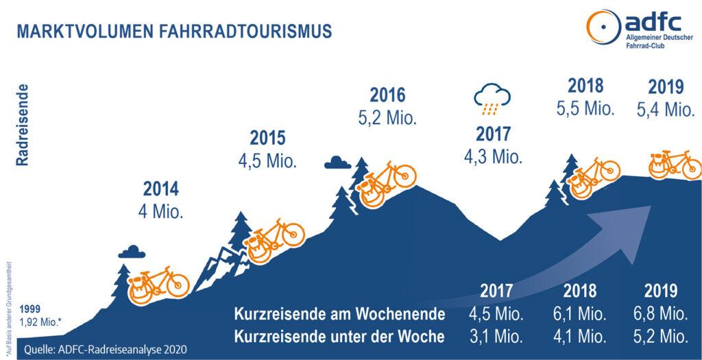 Marktvolumen Fahrradtourismus