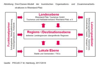 Tourismusstrategie 2025: Optimierung der touristischen Strukturen
