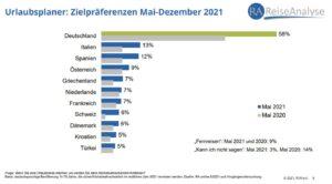 Grafik der Daten zu den internationalen Urlaubs-Zielpräferenzen der Deutschen in 2021. Quelle: RA Corona-Special Mai 2021