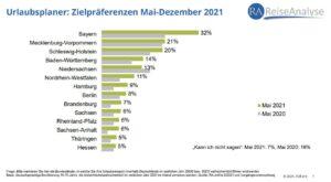 Grafik der Daten zu den innerdeutschen Urlaubs-Zielpräferenzen der Deutschen in 2021. Quelle: RA Corona-Special Mai 2021